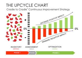 UpCycle Chart