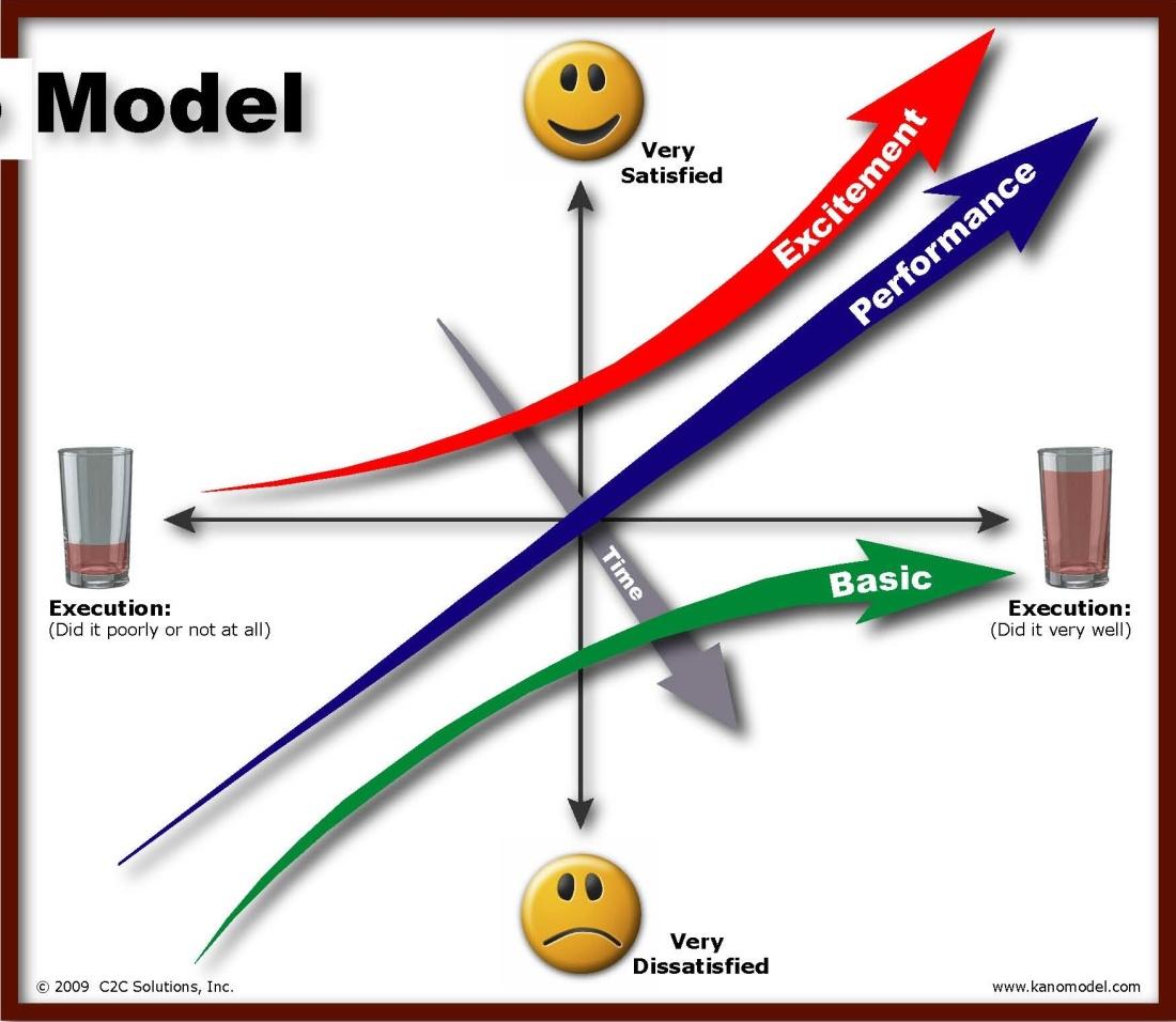 chart Kano Model